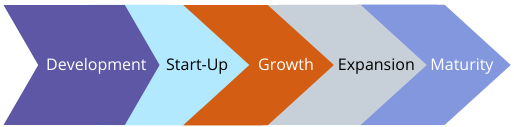 From-an-idea-to-maturity-the-5-stages-of-business-growth